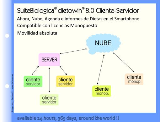 Client-Server-Grafico-Blog-